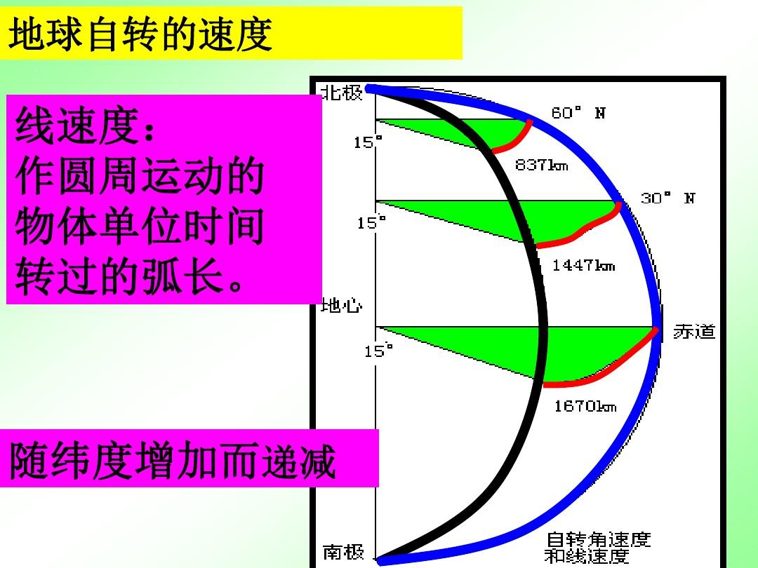 地球自转线速度由赤道至两极有什么变化规律